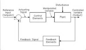 the basics of process control diagrams 187 technology