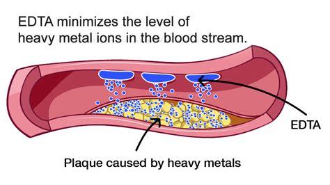 Edta For Heavy Metal Detox by Nissen Medica Heavy Metals Detox And Heavy Metal Tests