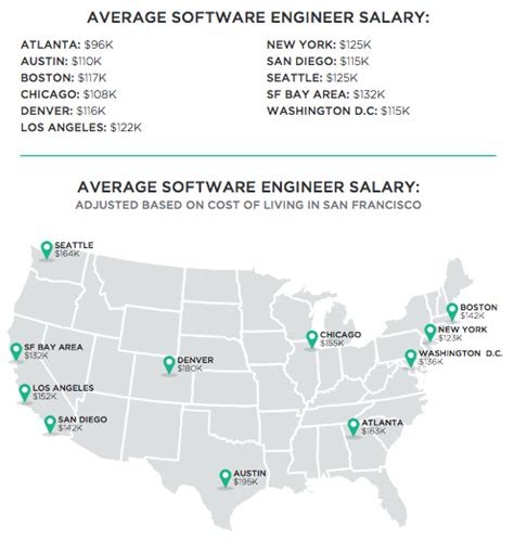 how much does a waitress make a year report on software engineer salaries shows bay area pay is