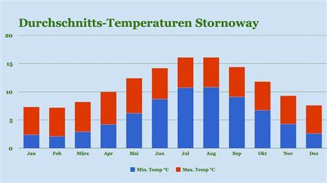 Wetter Und Klima Beste Reisezeit F 195 188 R Die 195 U 195 ÿeren Hebriden