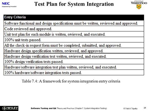 integration test template handouts software testing and quality assurance theory and
