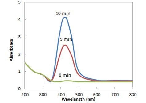 biosynthesis of nickel nanoparticles using leaf extract of biosynthesis of silver nanoparticles using olea europaea