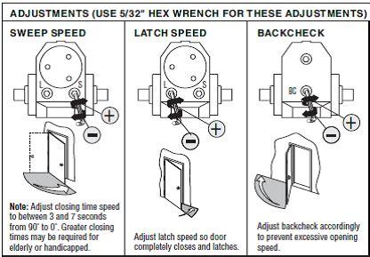 Door Closure Adjustments by Stop Slamming The Door 171 Hager Companies