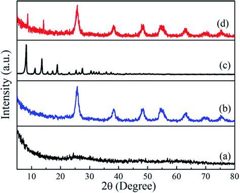 xrd pattern of zif 8 integration of nanosized zif 8 particles onto mesoporous