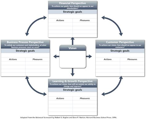balanced scorecard template balanced scorecard software free bsc templates smartdraw