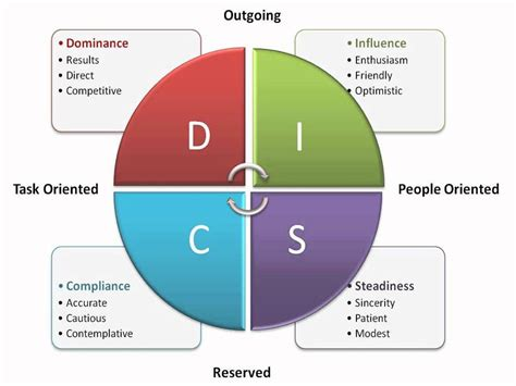 disc test disc assessment