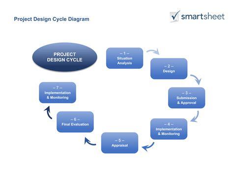 guide  creating  project design smartsheet