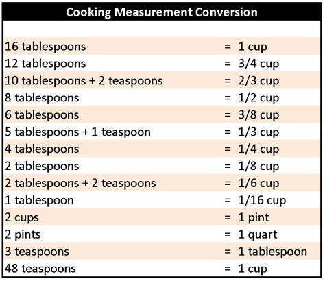 Cooking Measurements In Half Measurement And Conversion Charts This Tells Use To Cut