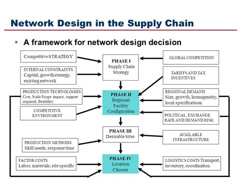 understanding the layout of network supply chain network diagram image collections diagram