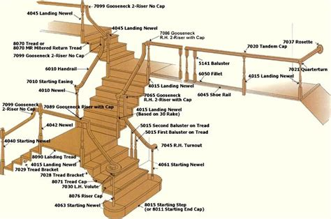 parts of a banister stairs stair parts stair remodels stair installation stair