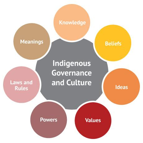 culture mama the arts culture more for the st louis parent 2 0 culture and governance indigenous governance toolkit