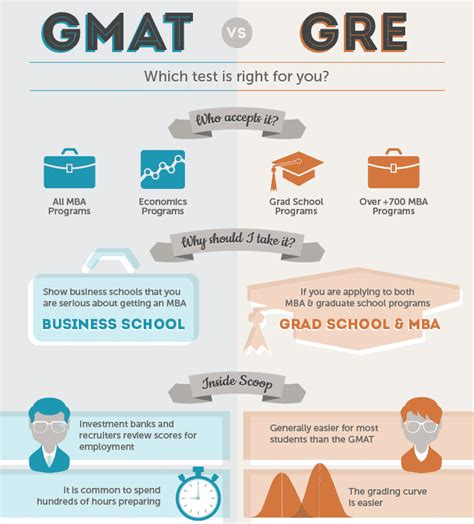 Gmat Is For Mba by Gre Vs Gmat Which Is Easier Mim Essay