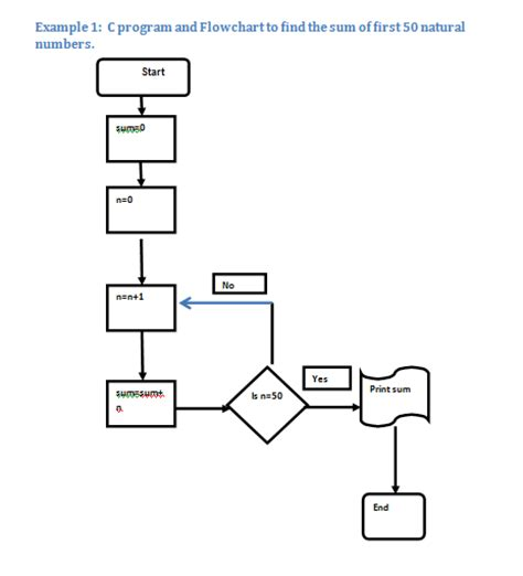 flowchart exles for students flowchart exles for students create a flowchart