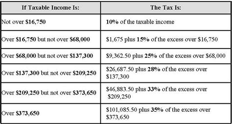 capital gains tax table capital gains tax rates on the rise bluestone hockley