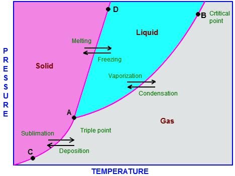 phase diagram for o2 phase diagram thermodynamic phase diagram chemistry tutorvista