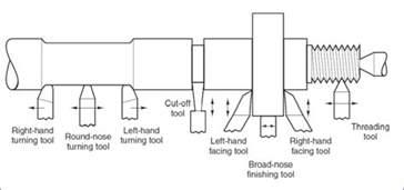 machine operations lathe machine operations manual mechanical engineering
