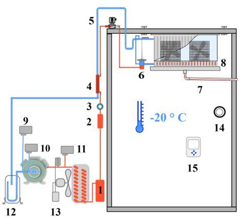 principe de fonctionnement d une chambre froide circuit frigorifique chambre froide n 233 gative