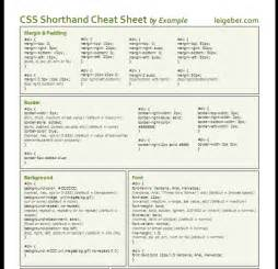40 css reference websites and resources