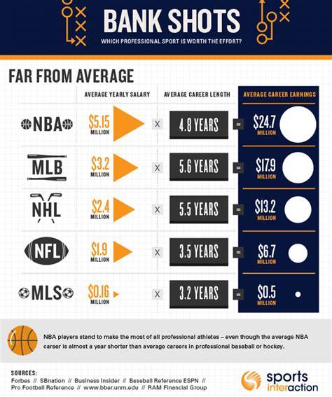 pattern maker salary usa the average career earnings of athletes across america s