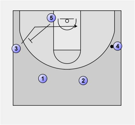 basketball swing offense basketball offense swing ball screen flare screen