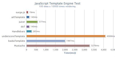 javascript surge js template engine