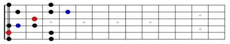 pattern blues scale blues minor pentatonic scale flatted fifth