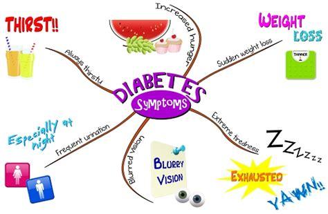 diabetes symptoms warning signs of type 2 diabetes home care by carefecthome care by carefect