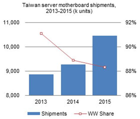 Taiwan Server Shipment Forecast taiwan server shipment forecast and industry analysis 2015