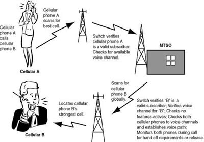 mobile phones networks mobile phone communication how it works