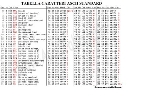 codice ascii lettere codice ascii lettere accentate 28 images tabella