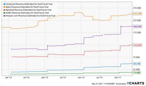 fb revenue why the tech bubble won t burst soon analysis xlk fb aapl