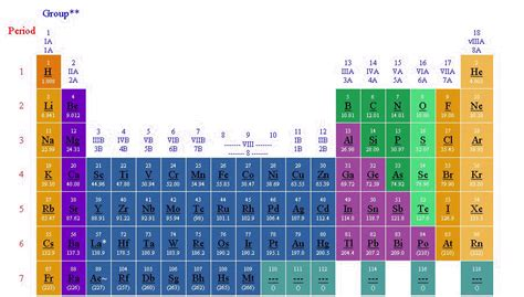 los alamos printable periodic table periodic chart