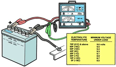 how to load test a battery with a resistor ase test preparation lead acid batteries