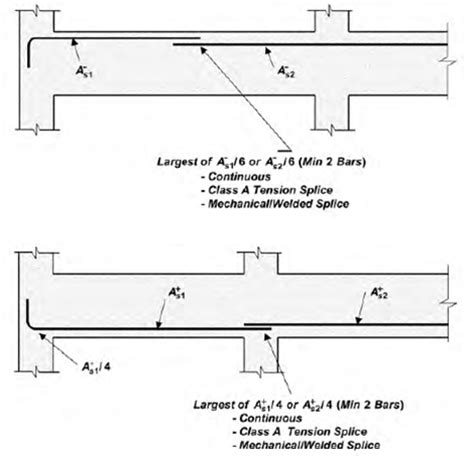 design criteria for beams 301 moved permanently