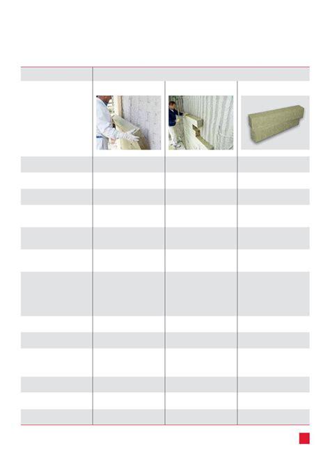 Dämmen Mit Steinwolle by W 228 Rmed 228 Mmung Mit Steinwolle Rockwool Fassadend Mmung