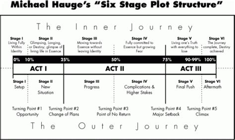 5 Point Plot Outline by The Story Structure Countdown How Different Experts Say You Should Structure A Story The