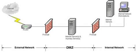 secure network architecture best practices dmz network