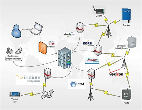 cell communication diagram m2m communications web to wireless communications
