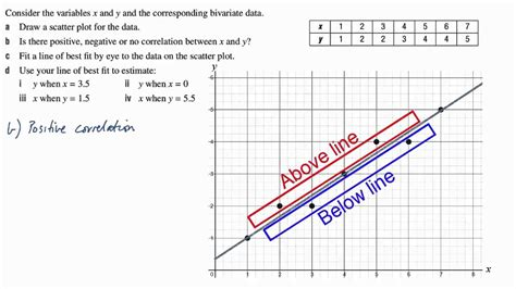 Best Line by Essential Maths 2nd Year 10 Line Of Best Fit By Eye 9h