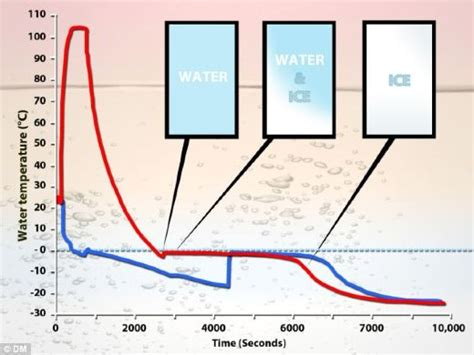Which Evaporates Carpet Faster Warm Air Or Cool Air - the unexplained mystery of why water freezes faster