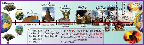 las siete dispensaciones en la biblia los 7 pactos biblicos newhairstylesformen2014 com