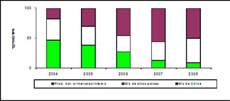 final de la investigacion antidumping sobre las importaciones de final de la investigacion antidumping sobre las