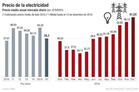 precio boca de electricidad 2016 precio boca de electricidad 2016 as 237 reducen el