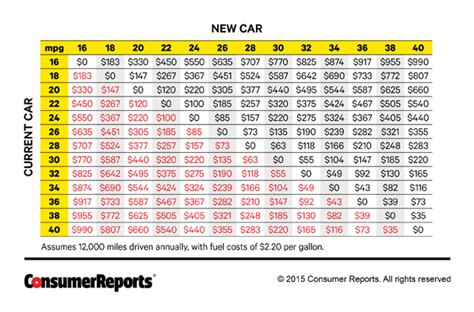 How Much It Costs To Repair Your Current Car