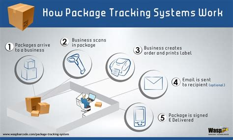 design online shipment tracking system package tracking software options how they work and how