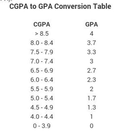 Gpa 3 5 Mba by How To Convert A 10 Point Cgpa To A 4 Point Gpa Quora