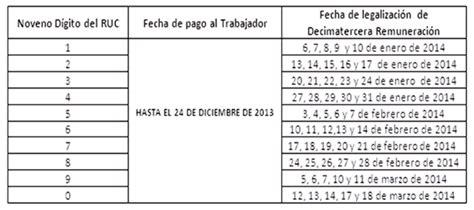 decimo tercer sueldo 2015 ecuador ministerio de relaciones laborales decimo tercer sueldo