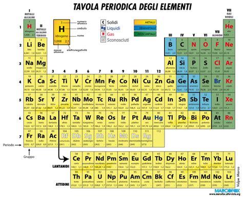 dove si trovano i metalli nella tavola periodica la tavola periodica degli elementi scienze