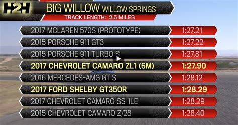 gt350r vs zl1 1le the camaro ss 1le is as fast around big willow as the