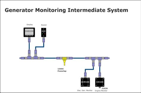 maretron intermediate generator monitoring